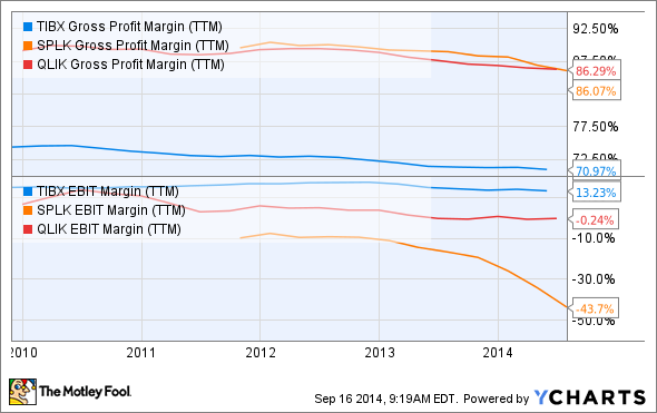 TIBX Gross Profit Margin (TTM) Chart