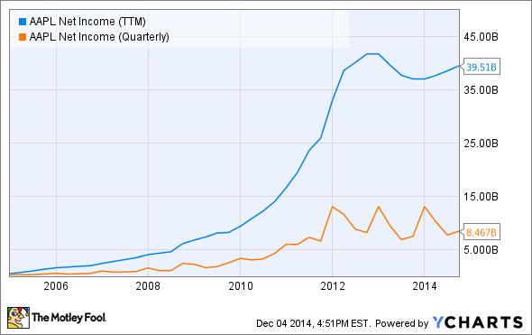 AAPL Net Income (TTM) Chart
