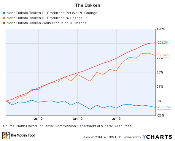 North Dakota Bakken Oil Production Per Well Chart