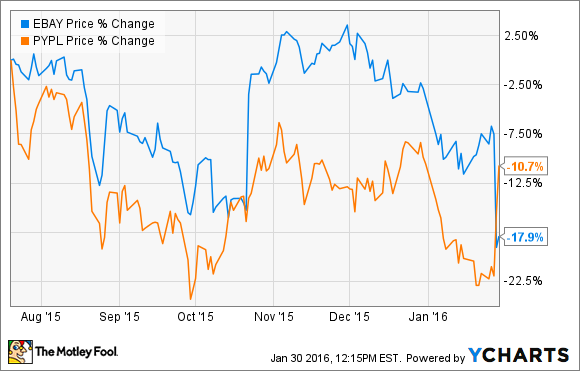 Inside Ebay S And Paypal S Divergent Paths The Motley Fool