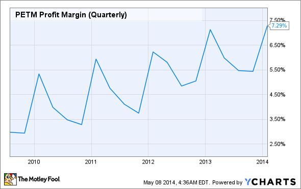 PETM Profit Margin (Quarterly) Chart