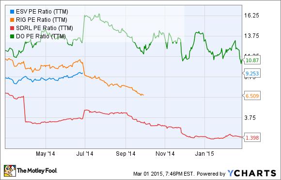 ESV P/E Ratio (TTM) Chart