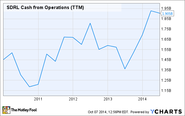 SDRL Cash from Operations (TTM) Chart