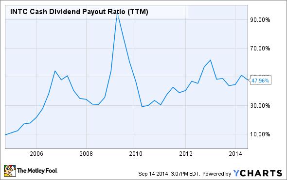 INTC Cash Dividend Payout Ratio (TTM) Chart