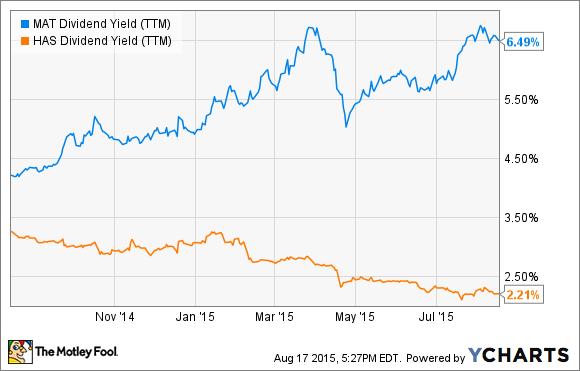 MAT Dividend Yield (TTM) Chart