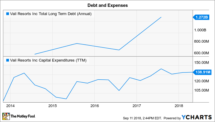 MTN Total Long Term Debt (Annual) Chart