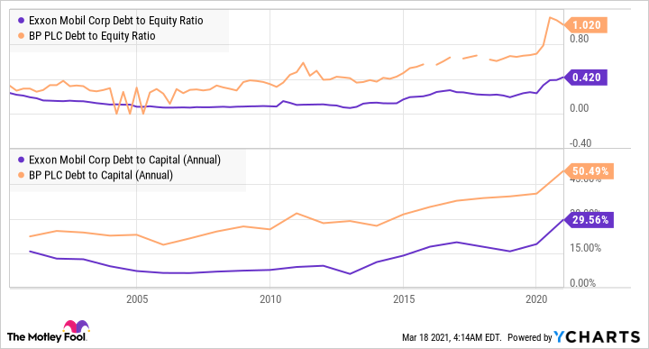 XOM Debt to Equity Ratio Chart
