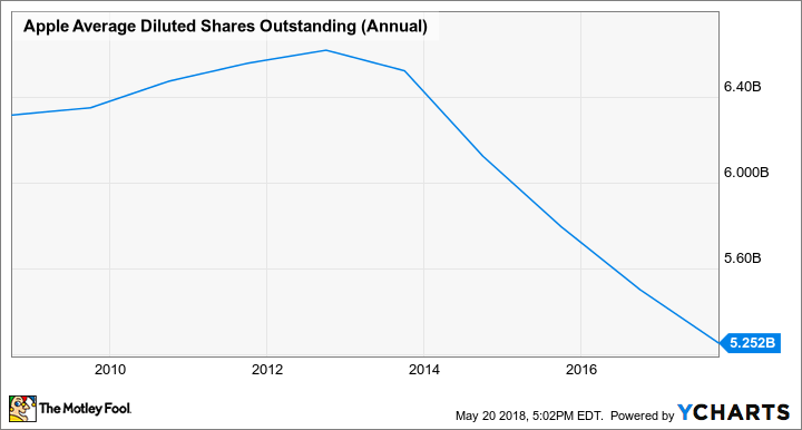 AAPL Average Diluted Shares Outstanding (Annual) Chart