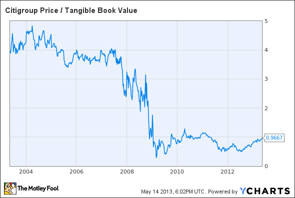 C Price / Tangible Book Value Chart