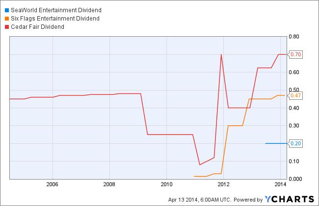 SEAS Dividend Chart