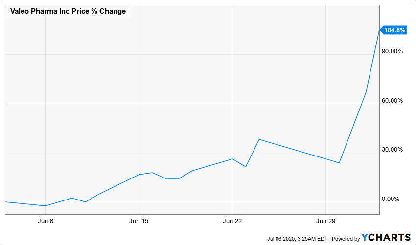 VPH Chart