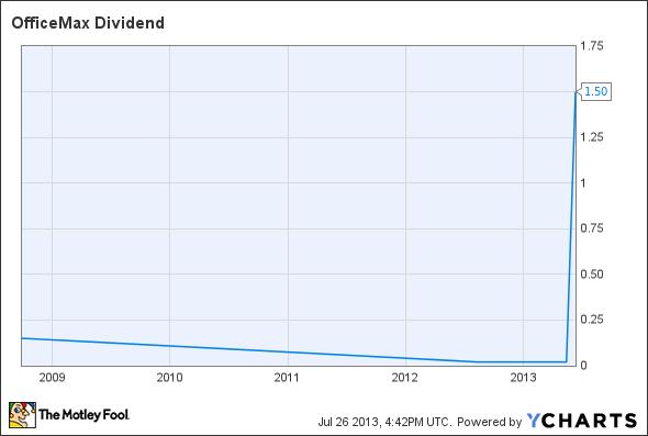 OMX Dividend Chart