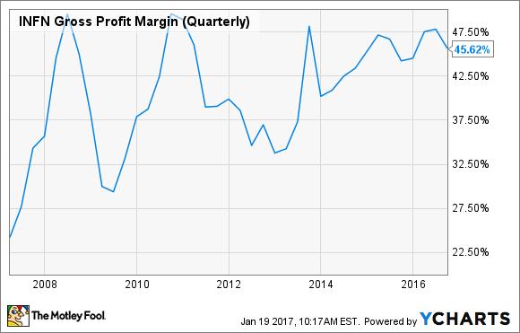 INFN Gross Profit Margin (Quarterly) Chart