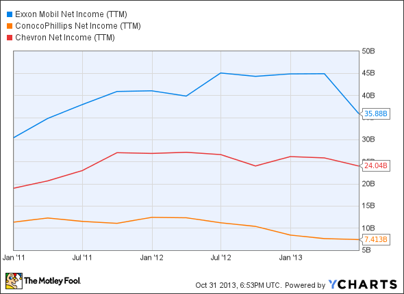 XOM Net Income (TTM) Chart