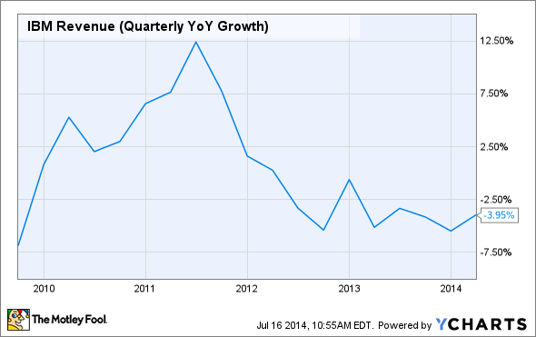 IBM Revenue (Quarterly YoY Growth) Chart