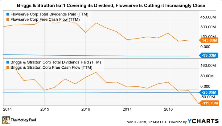 FLS Total Dividends Paid (TTM) Chart