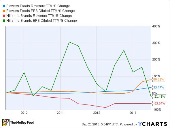 FLO Revenue TTM Chart