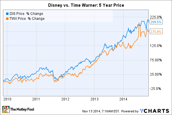 disney vs time warner Fox offered to buy cnn owner time warner last year but time warner is now worth slightly more than fox's 'empire.