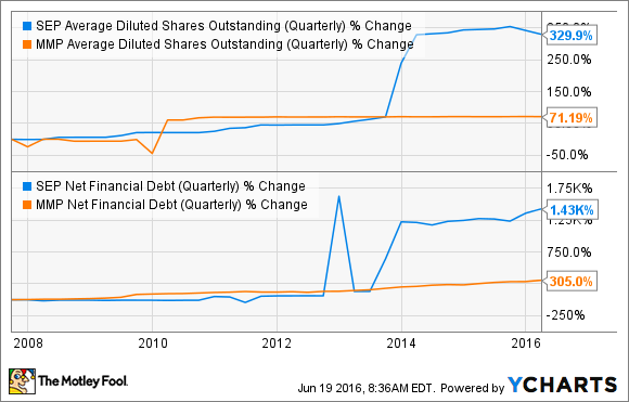SEP Average Diluted Shares Outstanding (Quarterly) Chart