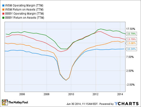 WSM Operating Margin (TTM) Chart