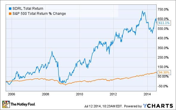 SDRL Total Return Price Chart