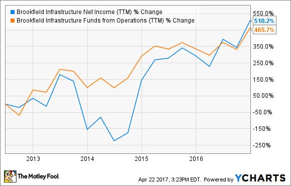 BIP Net Income (TTM) Chart