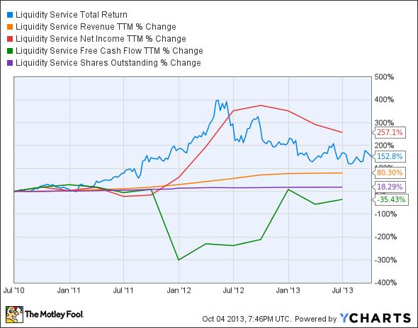 LQDT Total Return Price Chart