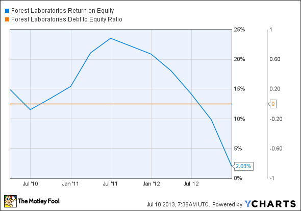 FRX Return on Equity Chart