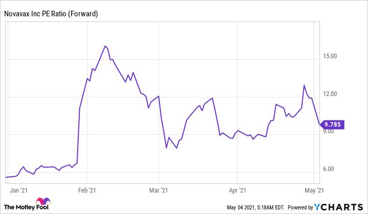 NVAX PE Ratio (Forward) Chart