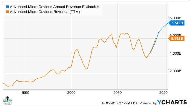 AMD Annual Revenue Estimates Chart