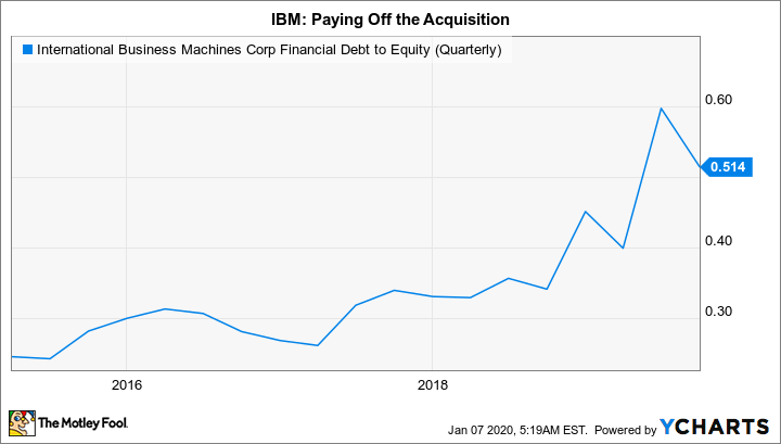 IBM Financial Debt to Equity (Quarterly) Chart