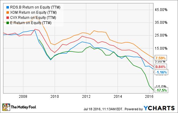 RDS.B Return on Equity (TTM) Chart