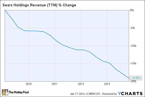 SHLD Revenue (TTM) Chart