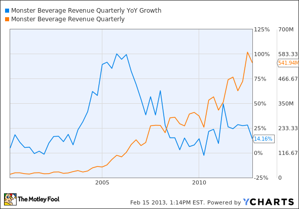 MNST Revenue Quarterly YoY Growth Chart