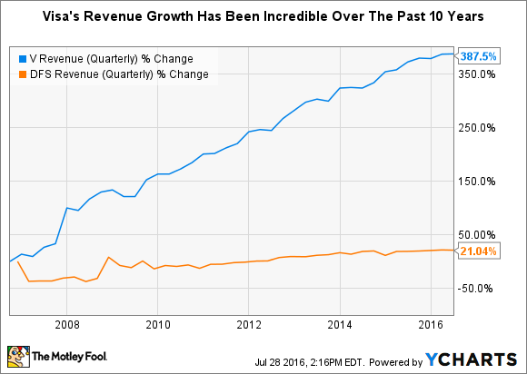 V Revenue (Quarterly) Chart
