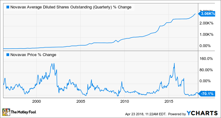 NVAX Average Diluted Shares Outstanding (Quarterly) Chart