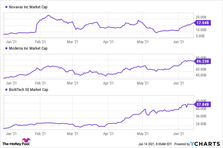 NVAX Market Cap Chart