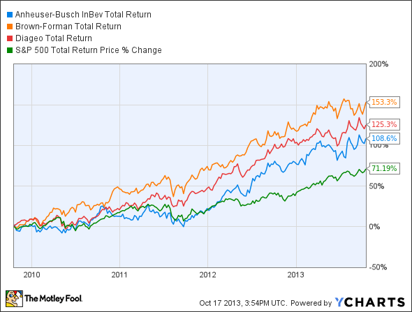 BUD Total Return Price Chart