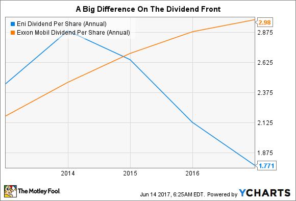 E Dividend Per Share (Annual) Chart