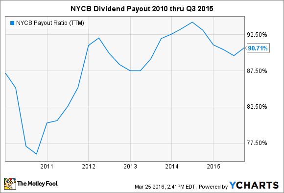 NYCB Payout Ratio (TTM) Chart