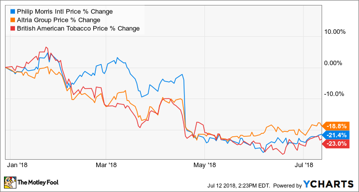 Why Tobacco Stocks Have Lost Around 20% This Year | The