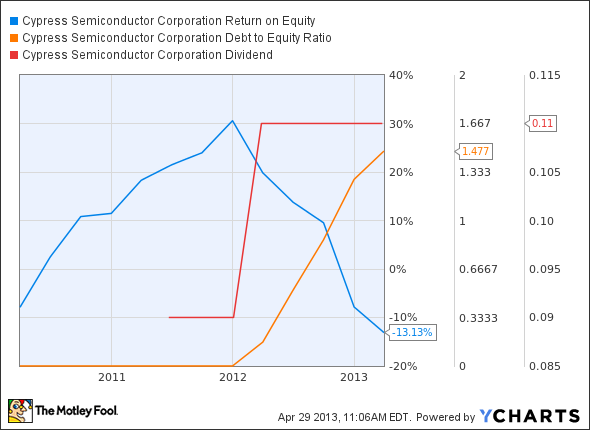 CY Return on Equity Chart
