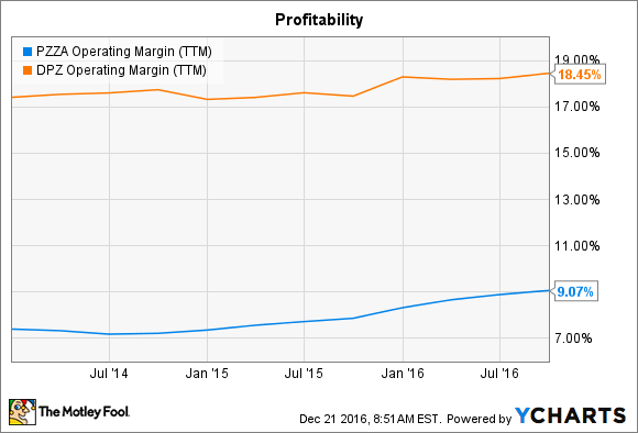 PZZA Operating Margin (TTM) Chart