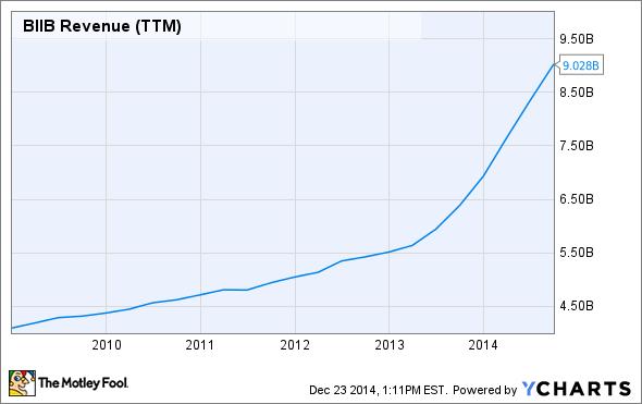 BIIB Revenue (TTM) Chart