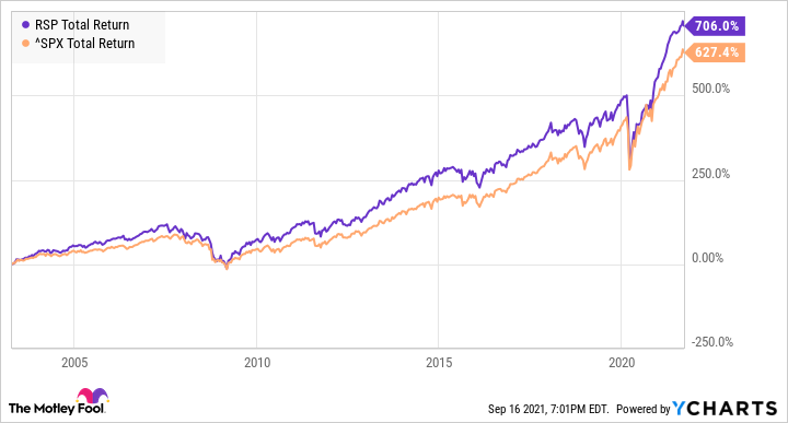 RSP Total Return Level Chart