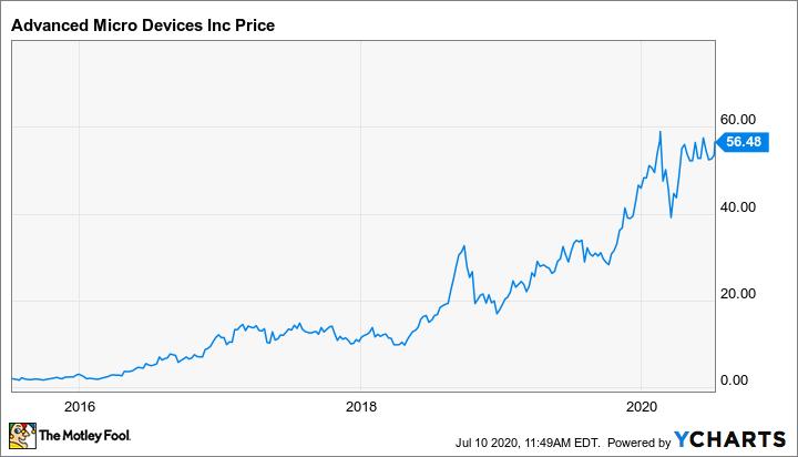 AMD Chart