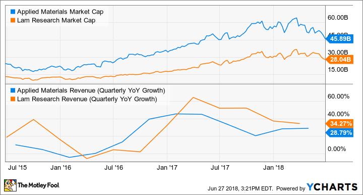 AMAT Market Cap Chart