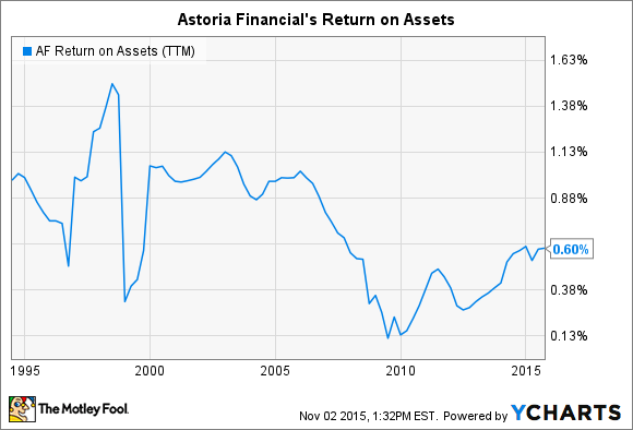 AF Return on Assets (TTM) Chart