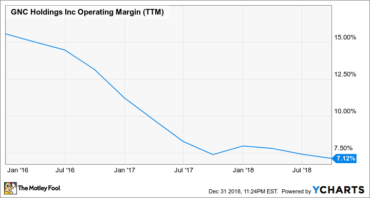 GNC Operating Margin (TTM) Chart