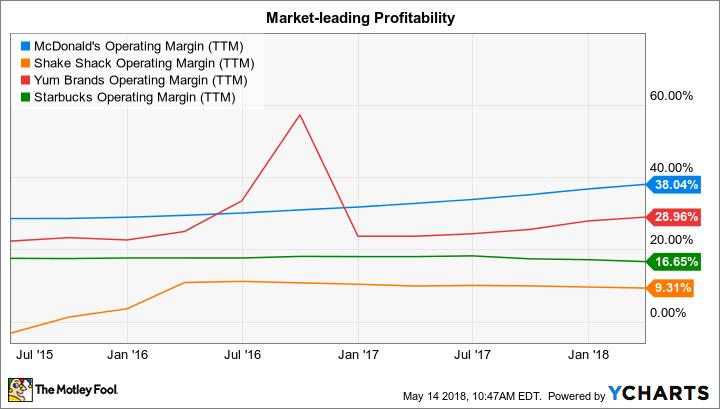 MCD Operating Margin (TTM) Chart